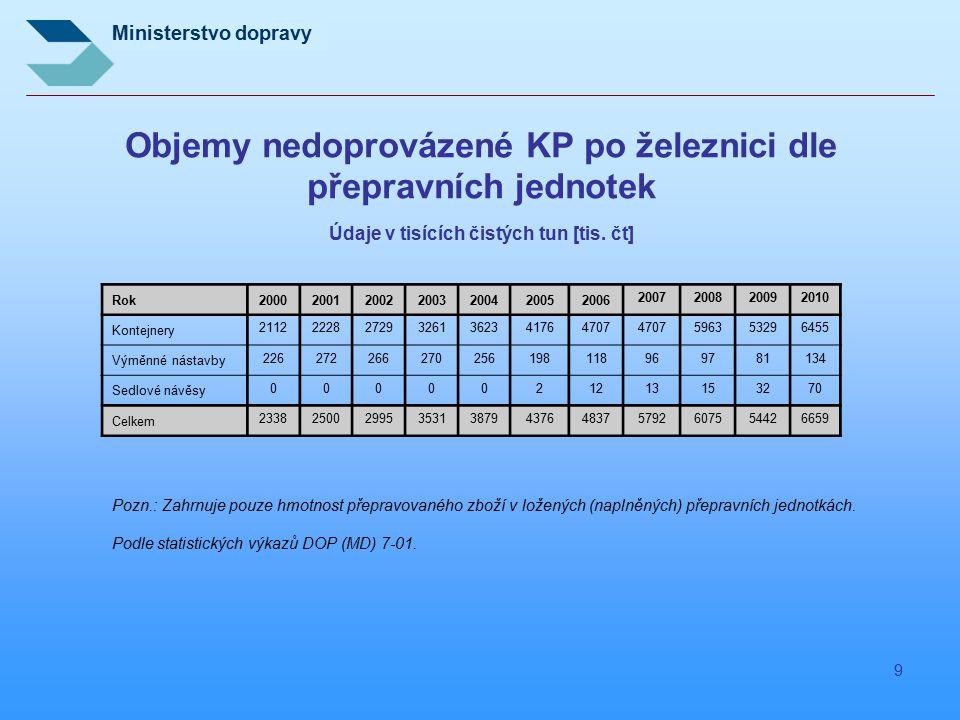 Objemy nedoprovázené KP po železnici dle přepravních jednotek Údaje v tisících čistých tun [tis. čt]